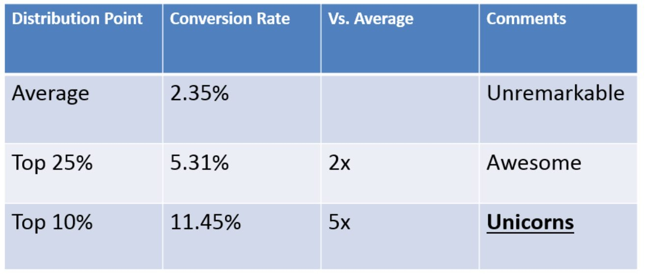 guide-to-live-chat_industry-conversions-wordstream