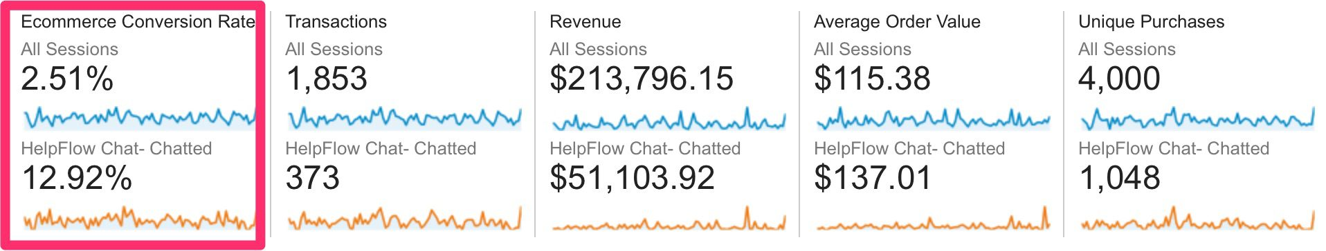 guide-to-live-chat_stats_helpflow-google-analytics-2