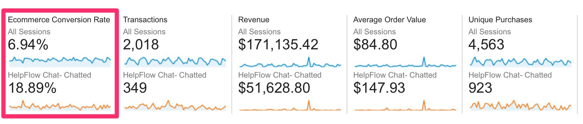 guide-to-live-chat_stats_helpflow-google-analytics-3