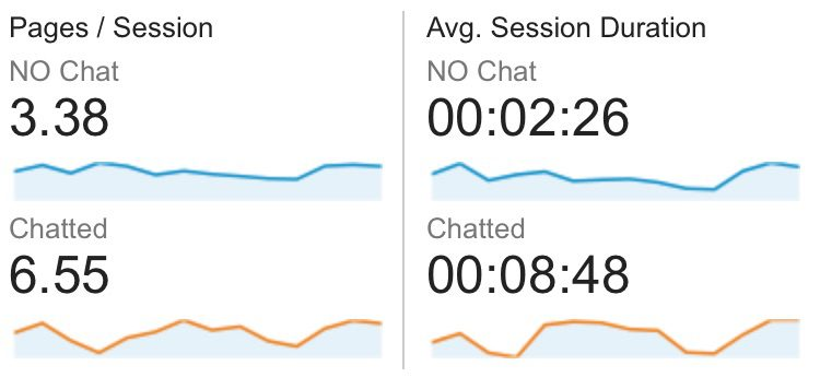 guide-to-live-chat_status_chat-vs-no-chat-enagement-2